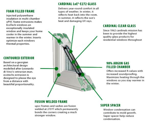 EcoSmart Glass & Foam Frames | EcoTech Windows & Doors